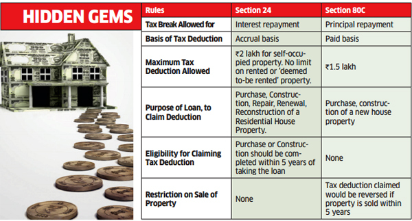 Six things about home loan tax incentives you didn't know
