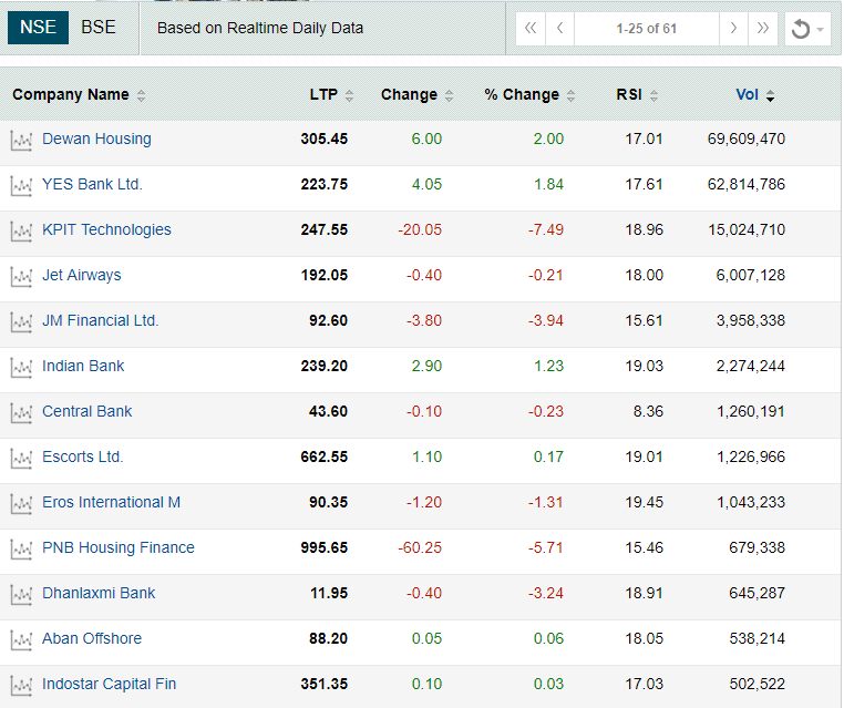 Oversold stocks (1)
