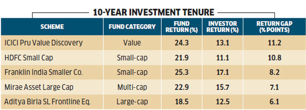 10-yr-investment-return